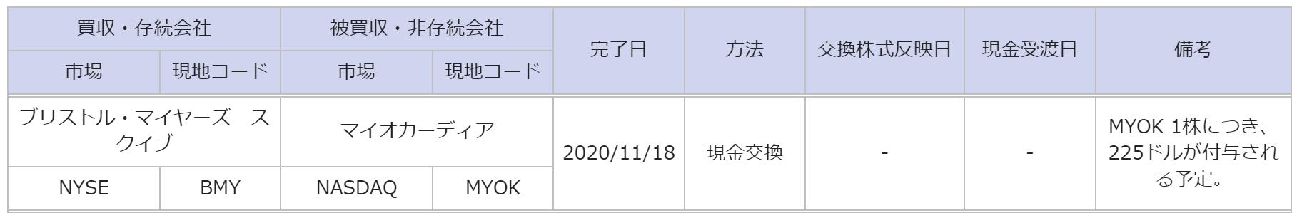 株価 ブリストル マイヤーズ